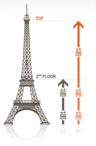 Turnul Eiffel cu liftul