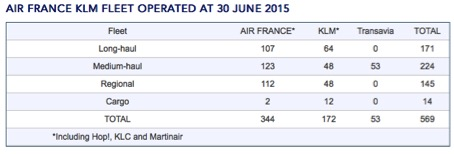 flota air france- klm